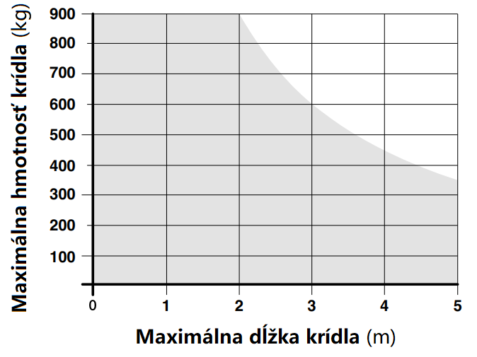 Limit použitia pohonu NICE B-Fab5024