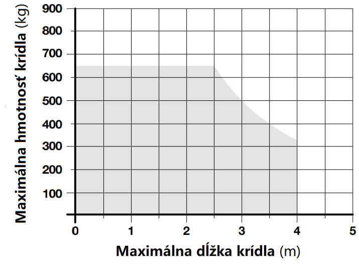 Limit použitia pohonu NICE L-Fab4024
