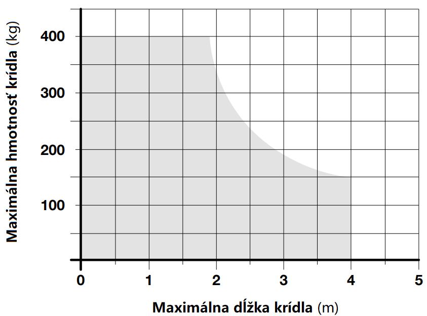 Limit použitia pohonu NICE L-Fab4024HS