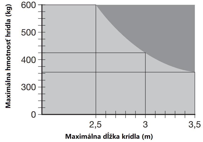 Limit použitia pohonu NICE M-Fab3024