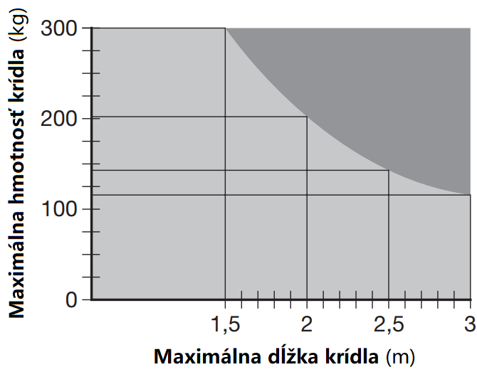 Limit použitia pohonu NICE M-Fab3024HS
