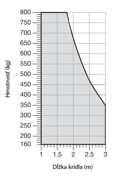 Limit použitia pohonu NICE Toona TO4016P