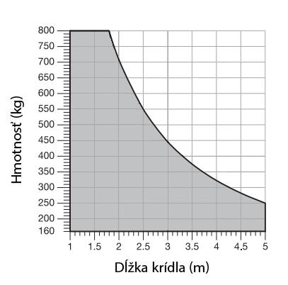 Limit použitia pohonu NICE Toona TO5016P