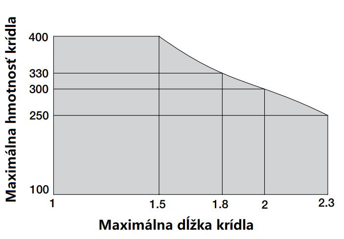 Limit použitia pohonu NICE S-Fab2024