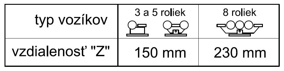 Rozmer Z - vzdialenosť vozíku od prejazdu podľa typu použitých vozíkov