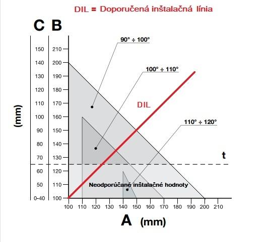 Graf inštalácie pohonu NICE Toona TO4024