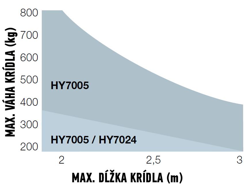 Limit použitia pohonu NICE HYPPO 7005
