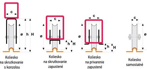 Nákresy prevedení koliesok pojazdovej posuvnej brány tvar U