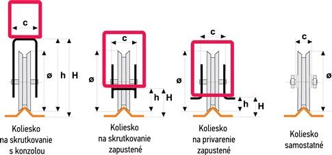 Nákresy prevedení koliesok pojazdovej posuvnej brány tvar V