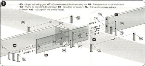 Zapojenie fotobunky jednokrídlová posuvná brána