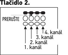 Zmena kanálu ovládaču Tlačidlo 2.