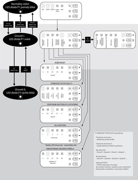 Postup programovania riadiacej jednotky NICE Moonclever MC424L
