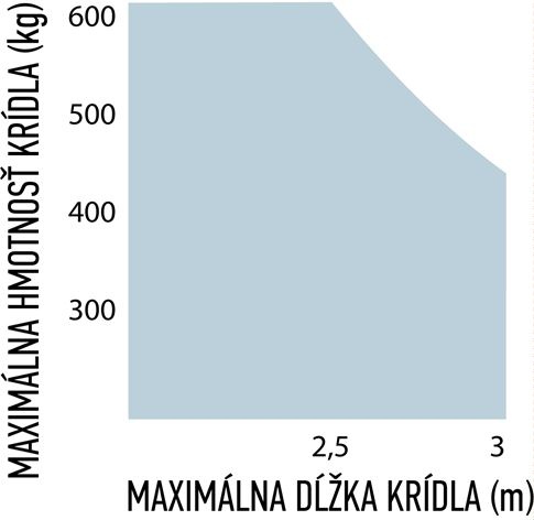 Limity použitia pohonu NICE M-Fab ME3000