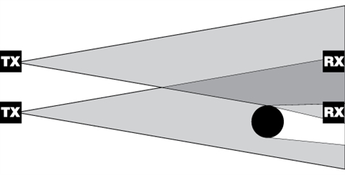 Interferencia prijímača TX prvého páru a prijímača RX druhého páru fotobuniek NICE MOF pohonu