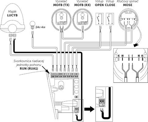 Štandardná schéma zapojenie pohonu NICE Run RUN1800