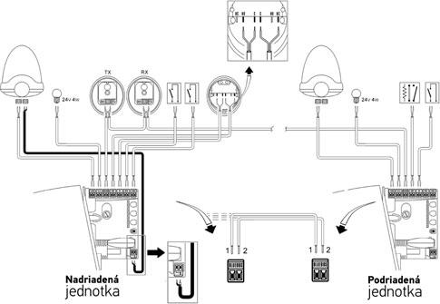 Schéma zapojenia dvoch protichodných brán s dvoma pohonmi Robus