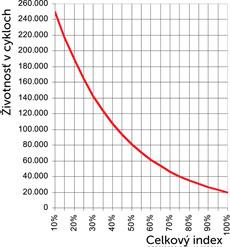 Životnosť pohonu NICE Robus RB1000