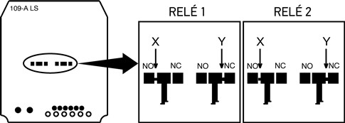 Pre každé relé zvlášť prerušte spoj X a zaletujte spoj Y