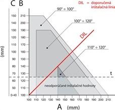 Graf inštalácie pohonu NICE Toona TO4005