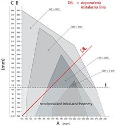 Graf inštalácie pohonu NICE Toona TO5024