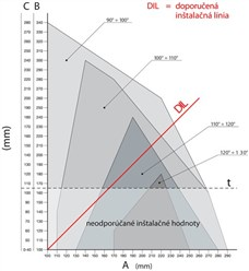 Graf inštalácie pohonu NICE Toona TO5024I