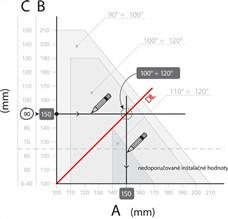 Ilustračná ukážka výpočtu rozmerov montáže pohonu NICE Toona