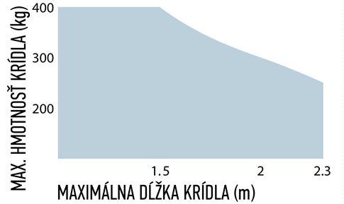 Limity použitia pohonu NICE X-Fab XME2024