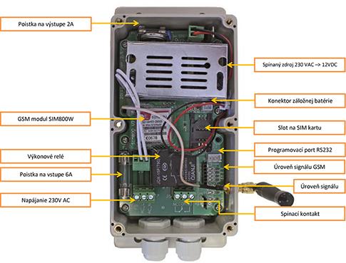 GSM modul popis súčastí