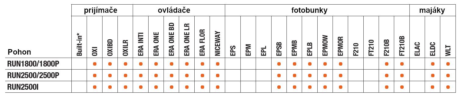 Tabuľka kompatbility pre pohony NICE Run