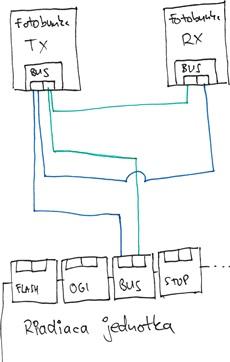 Zapojenie fotobuniek do pohonu NICE Robus a Run z jednej do druhej